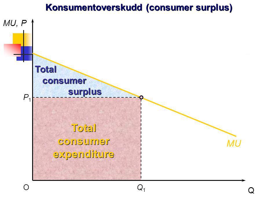 PP Total consumer expenditure Total consumer expenditure Total consumer surplus Total consumer surplus MU MU, P Q O P1P1 Q1Q1 Konsumentoverskudd (cons