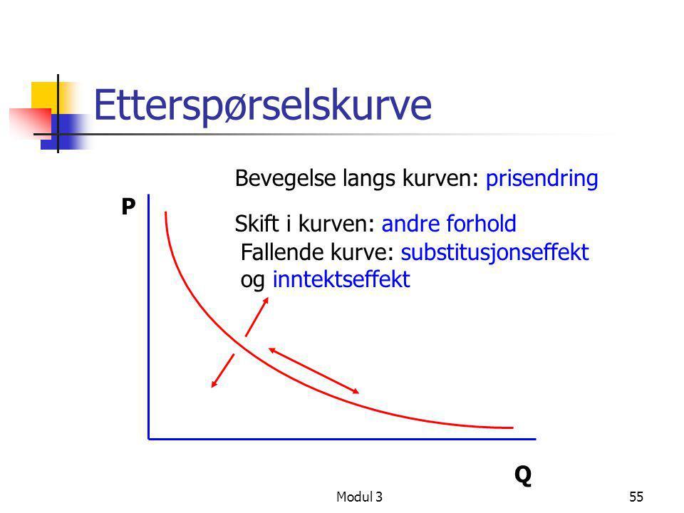 Modul 355 Etterspørselskurve P Q Bevegelse langs kurven: prisendring Skift i kurven: andre forhold Fallende kurve: substitusjonseffekt og inntektseffe