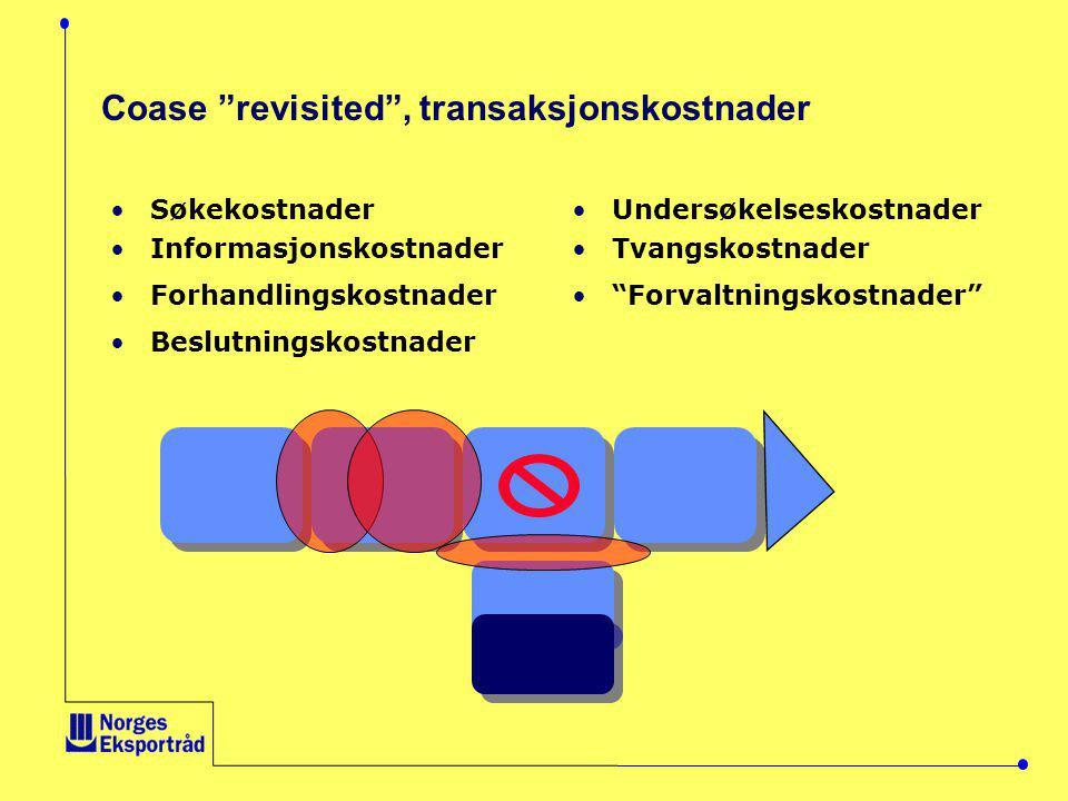 Coase revisited , transaksjonskostnader •Søkekostnader •Informasjonskostnader •Forhandlingskostnader •Beslutningskostnader •Undersøkelseskostnader •Tvangskostnader • Forvaltningskostnader