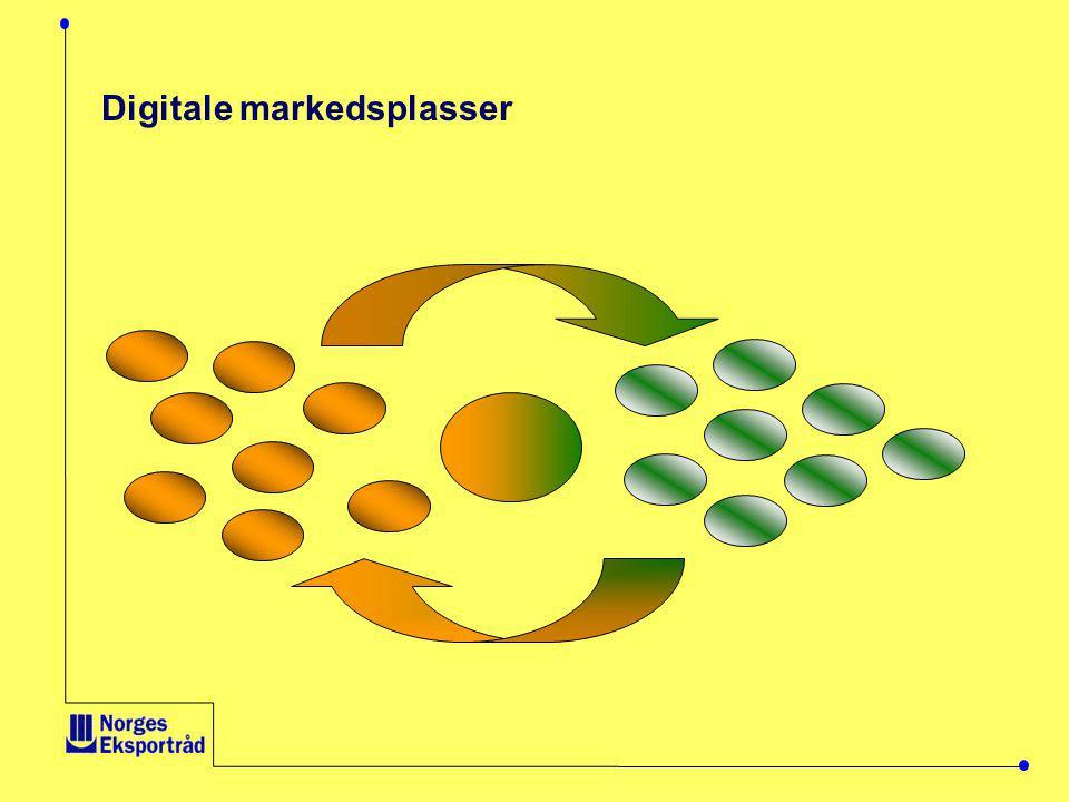 Digitale markedsplasser