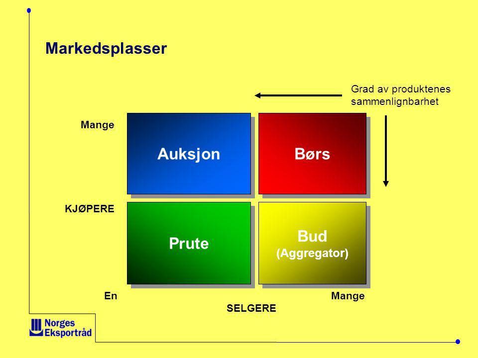 Markedsplasser Auksjon Prute Børs Bud (Aggregator) Bud (Aggregator) En Mange SELGERE Mange KJØPERE Grad av produktenes sammenlignbarhet