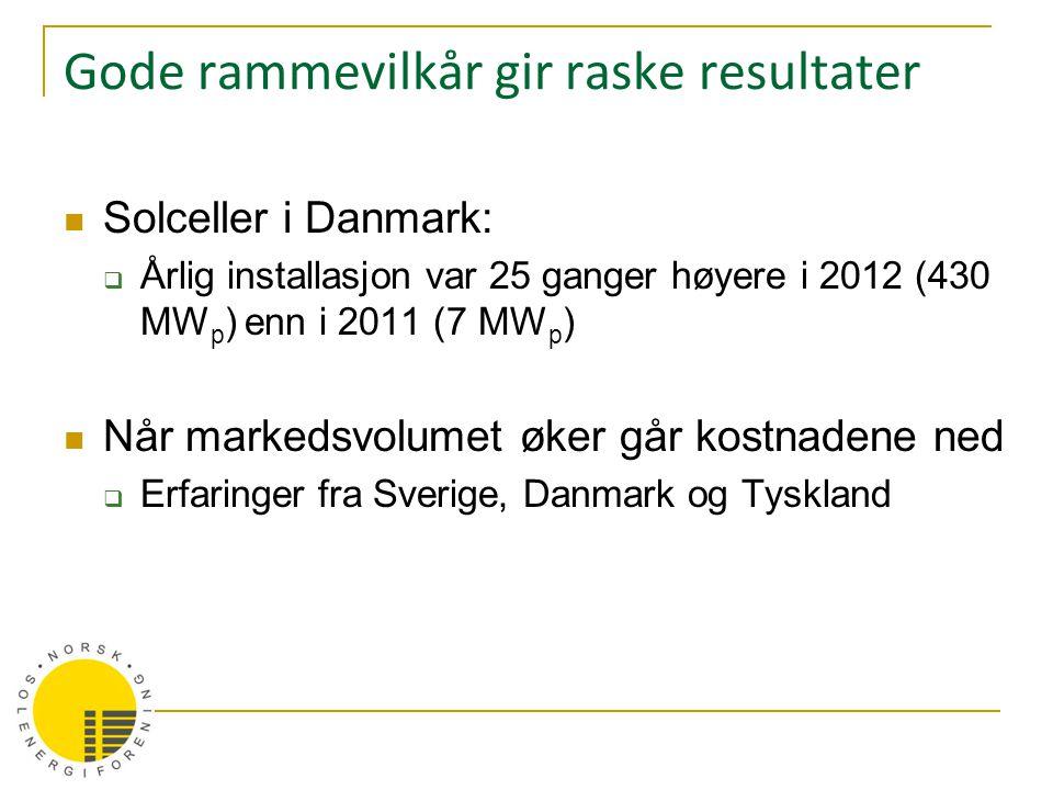 Gode rammevilkår gir raske resultater  Solceller i Danmark:  Årlig installasjon var 25 ganger høyere i 2012 (430 MW p ) enn i 2011 (7 MW p )  Når m