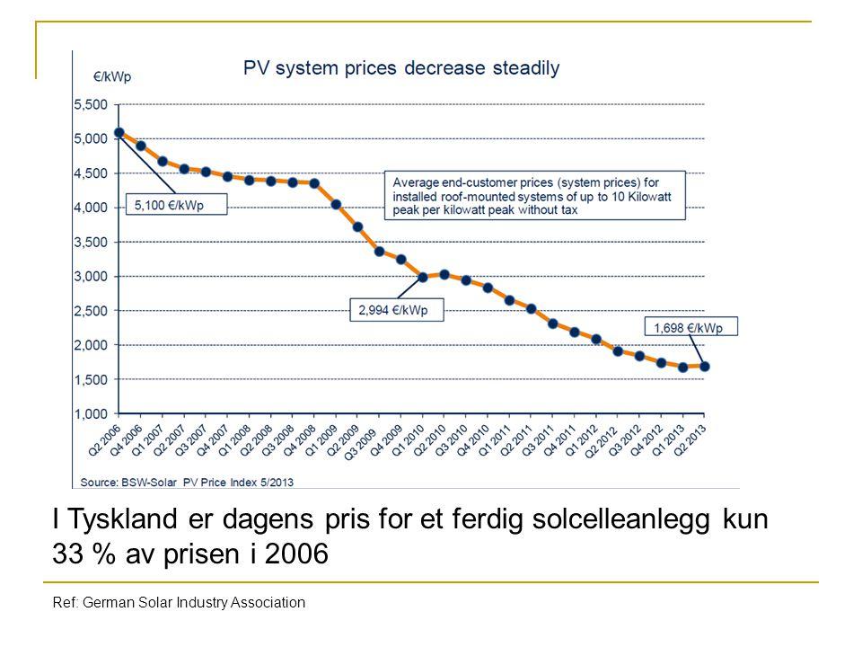 I Tyskland er dagens pris for et ferdig solcelleanlegg kun 33 % av prisen i 2006 Ref: German Solar Industry Association