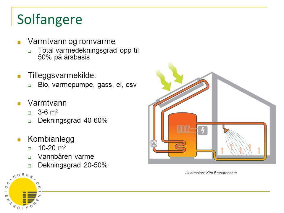 Solfangere  Varmtvann og romvarme  Total varmedekningsgrad opp til 50% på årsbasis  Tilleggsvarmekilde:  Bio, varmepumpe, gass, el, osv  Varmtvan