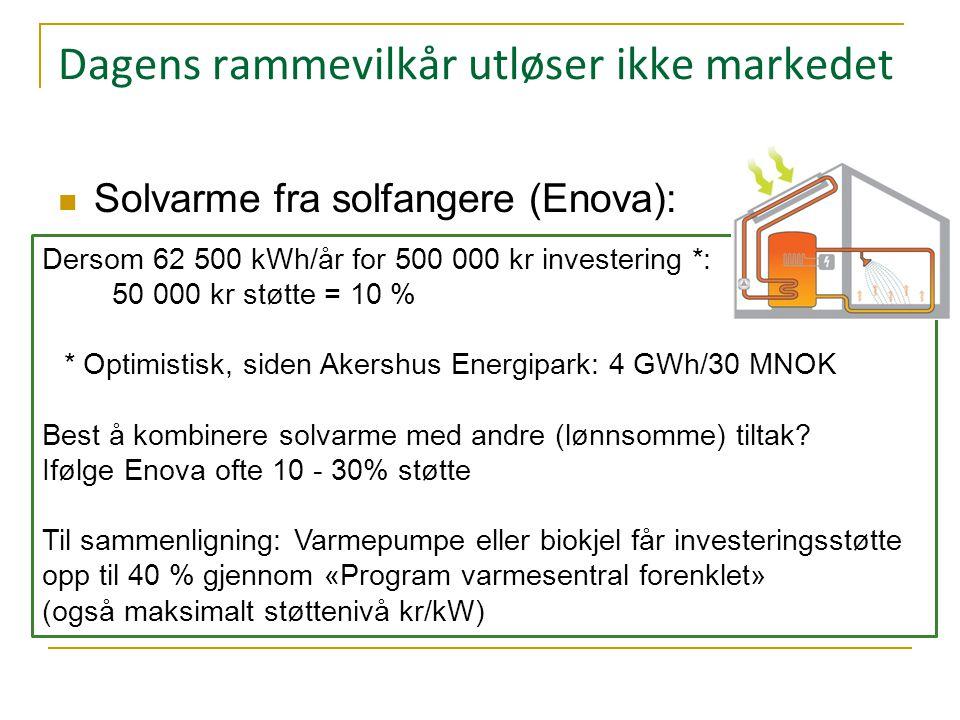 Dagens rammevilkår utløser ikke markedet  Solvarme fra solfangere (Enova):  Husholdninger: 20 % opp til 10 000kr  Næring:  Program «varmesentraler