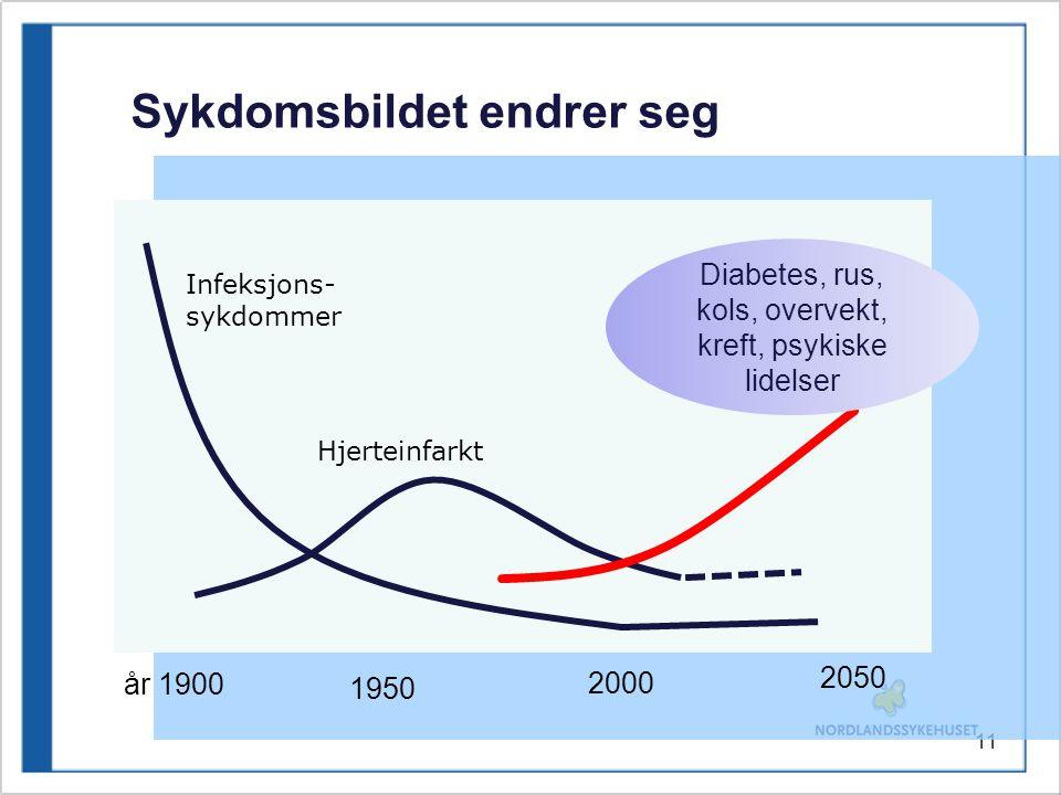 11 Infeksjons- sykdommer Hjerteinfarkt år 1900 1950 2000 Sykdomsbildet endrer seg 2050 Diabetes, rus, kols, overvekt, kreft, psykiske lidelser