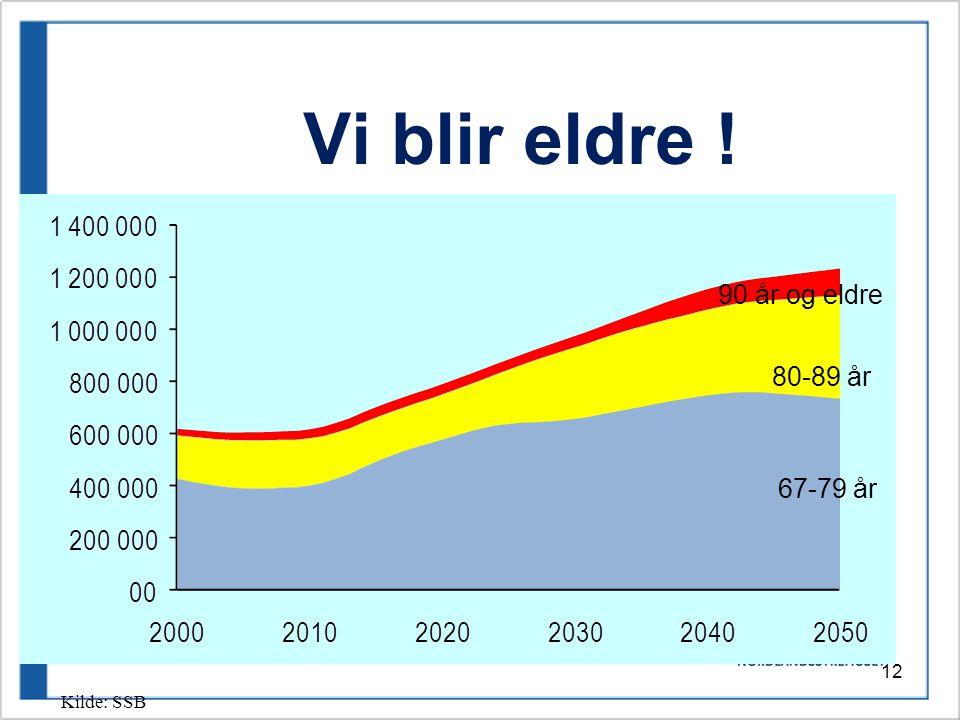 12 Vi blir eldre ! Kilde: SSB 90 år og eldre 80-89 år 67-79 år