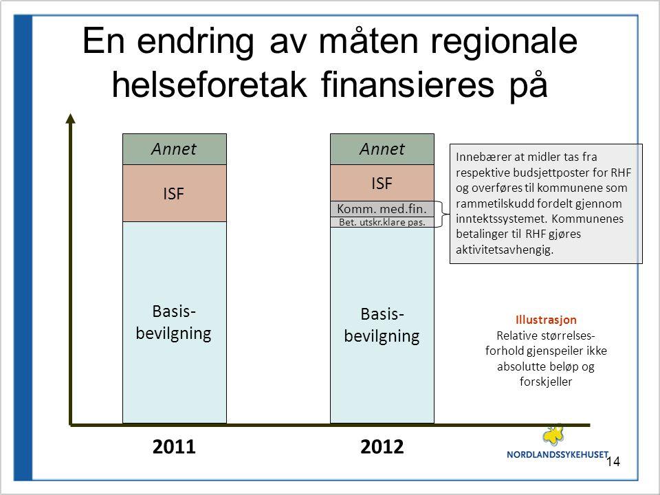 14 En endring av måten regionale helseforetak finansieres på 20112012 Basis- bevilgning ISF Annet Basis- bevilgning ISF Annet Komm.