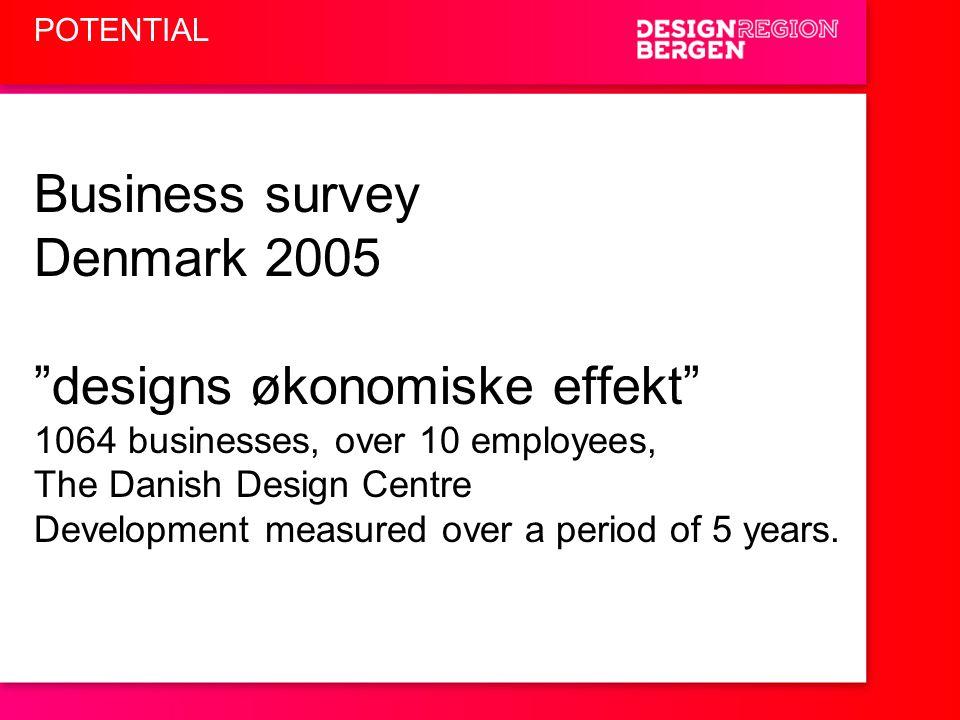 "POTENTIAL Business survey Denmark 2005 ""designs økonomiske effekt"" 1064 businesses, over 10 employees, The Danish Design Centre Development measured o"