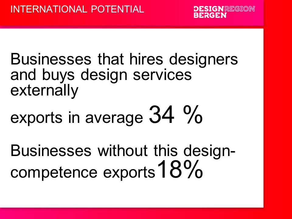 Businesses that hires designers and buys design services externally exports in average 34 % Businesses without this design- competence exports 18% INT