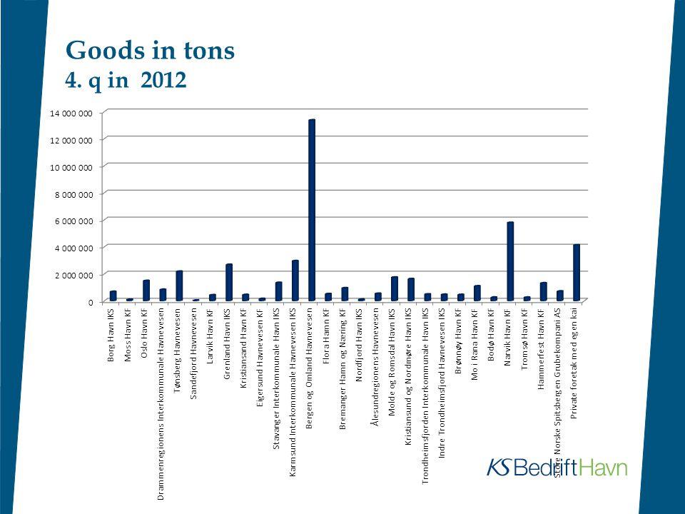 Goods in tons 4. q in 2012