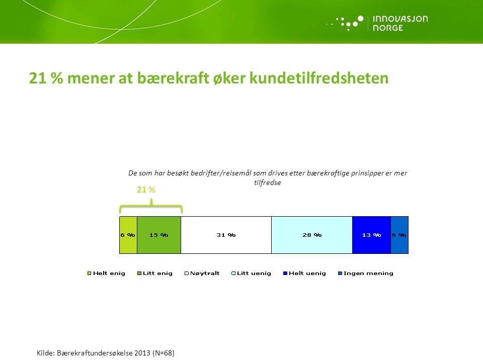 21 % mener at bærekraft øker kundetilfredsheten De som har besøkt bedrifter/reisemål som drives etter bærekraftige prinsipper er mer tilfredse Kilde: