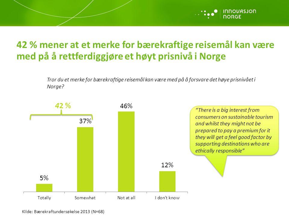42 % mener at et merke for bærekraftige reisemål kan være med på å rettferdiggjøre et høyt prisnivå i Norge Tror du et merke for bærekraftige reisemål