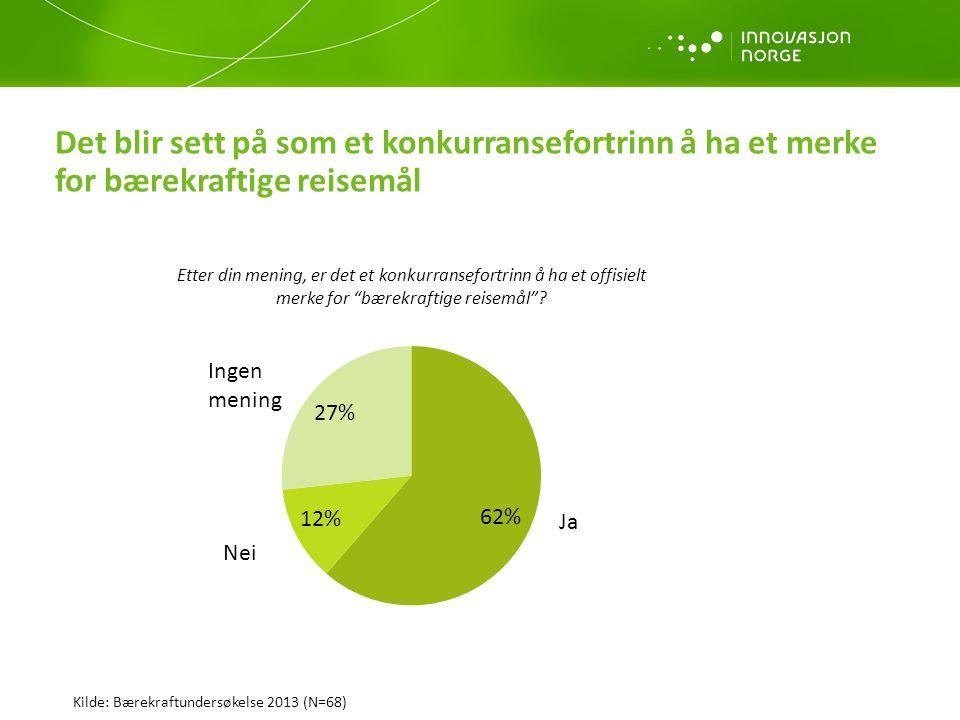 De fleste mener det er et konkurransefortrinn å ha et merke for bærekraft, men likevel ulike meninger om konkurransefortrinnet som ligger i bærekraft Konkurransefortrinn med merke (62 % av respondentene) Ikke konkurransefortrinn med merke (12 % av respondentene) Gjør ingen forskjell (27 % av respondentene) * Det er en naturlig link mellom Norge og bærekraft.