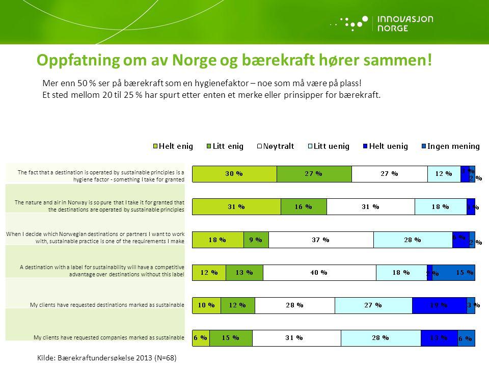 21 % mener at bærekraft øker kundetilfredsheten De som har besøkt bedrifter/reisemål som drives etter bærekraftige prinsipper er mer tilfredse Kilde: Bærekraftundersøkelse 2013 (N=68) 21 %