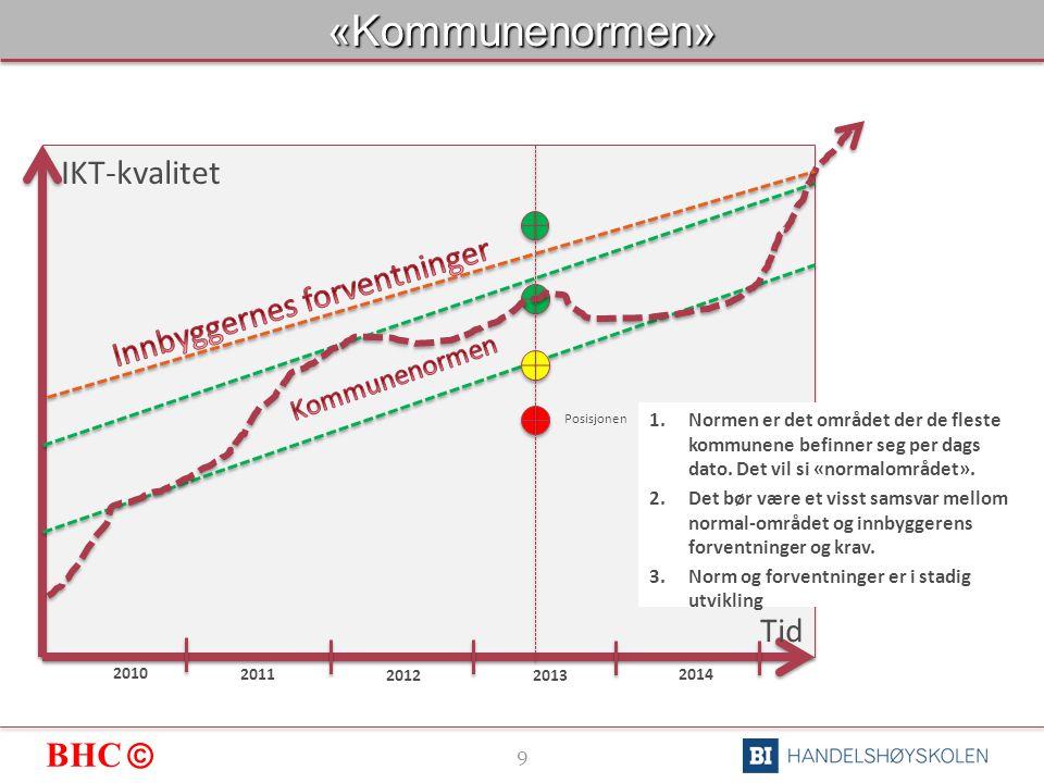 BHC © 9«Kommunenormen» Tid IKT-kvalitet 2010 2011 2012 2013 2014 Posisjonen 1.Normen er det området der de fleste kommunene befinner seg per dags dato.