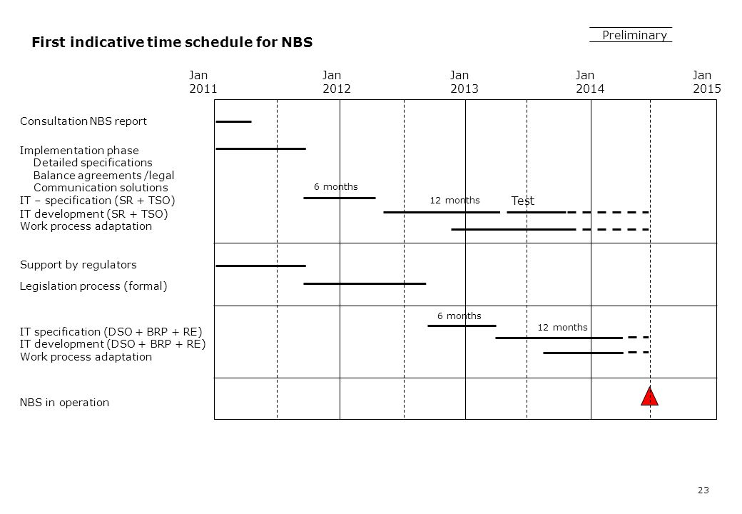 First indicative time schedule for NBS 23 Preliminary Jan 2012 Jan 2013 Jan 2014 Jan 2015 Implementation phase Detailed specifications Balance agreeme