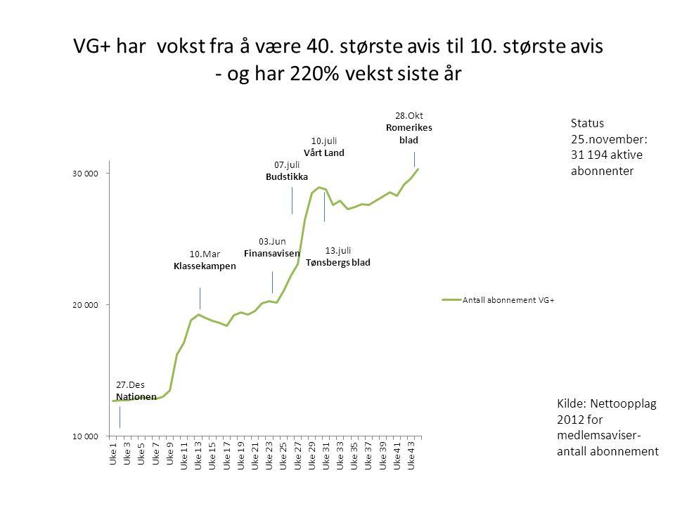 27.Des Nationen 07.juli Budstikka 10.juli Vårt Land 13.juli Tønsbergs blad VG+ har vokst fra å være 40.