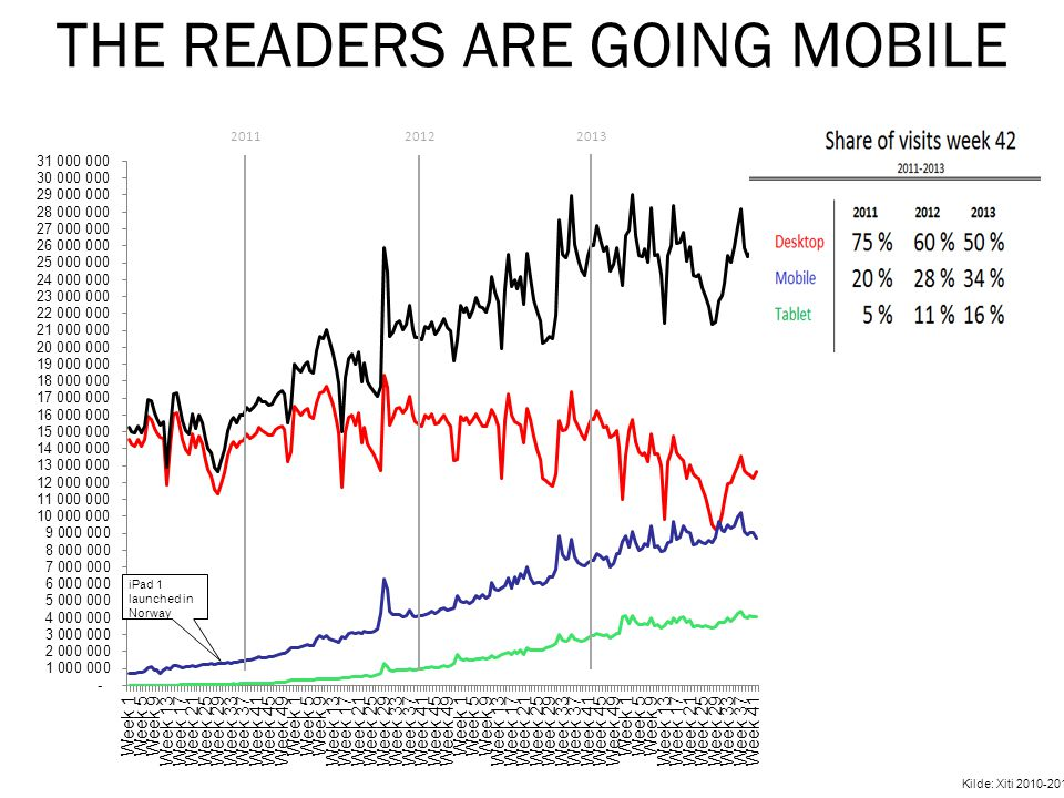 THE READERS ARE GOING MOBILE iPad 1 launched in Norway 20112012 2013 Kilde: Xiti 2010-2013