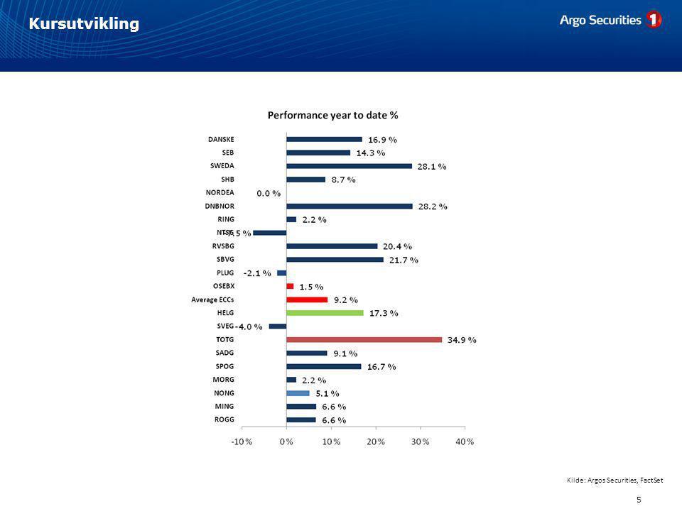 Verdiutvikling 6 Kilde: Argos Securities, FactSet • Bankene er priset til ca.