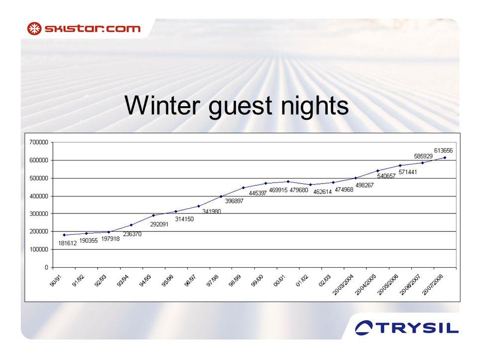 Winter guest nights