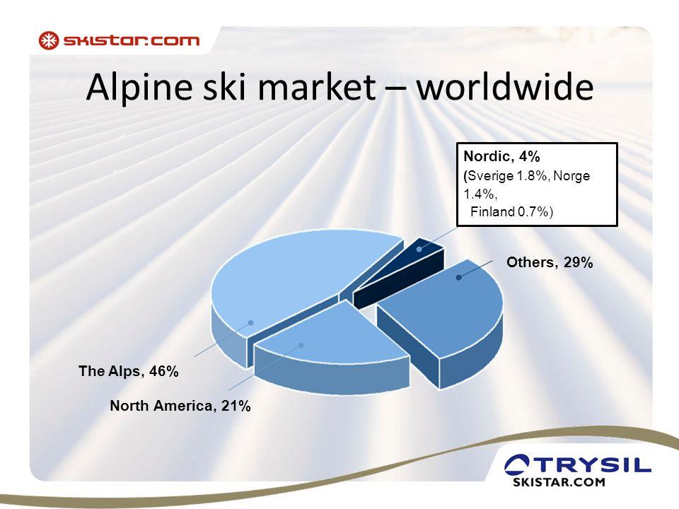 Alpine ski market – worldwide The Alps, 46% North America, 21% Others, 29% Nordic, 4% (Sverige 1.8%, Norge 1.4%, Finland 0.7%)