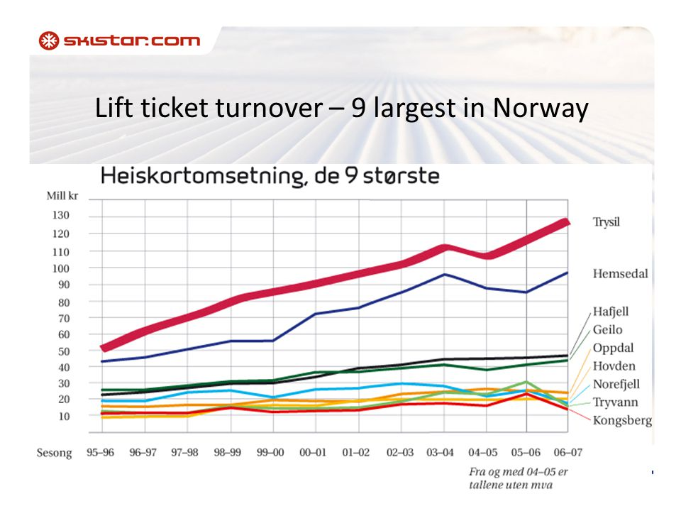 Lift ticket turnover – 9 largest in Norway