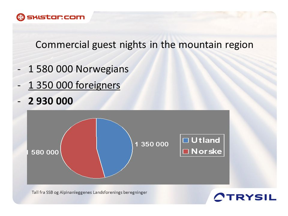 Visitor statistic • Trysilfjellet is Norways largest tourist attraction with 798 000 visitors • Holmenkollen Oslo is No 2 with 650 000, Hemsedal No 3 with 590 000 before Dyreparken Kristiansand with 560 000.