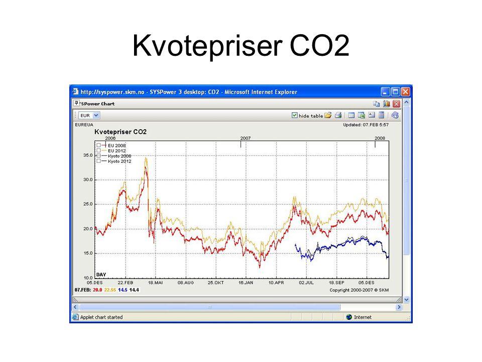 Kvotepriser CO2