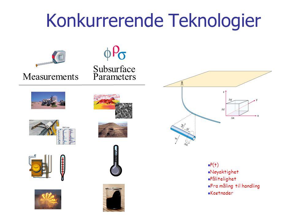 Konkurrerende Teknologier Measurements Subsurface Parameters  P(t)  Nøyaktighet  P å litelighet  Fra m å ling til handling  Kostnader