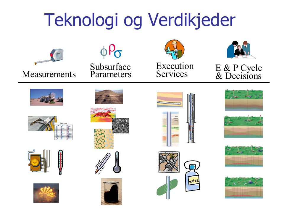 Teknologi og Verdikjeder E & P Cycle & Decisions Execution Services Measurements Subsurface Parameters