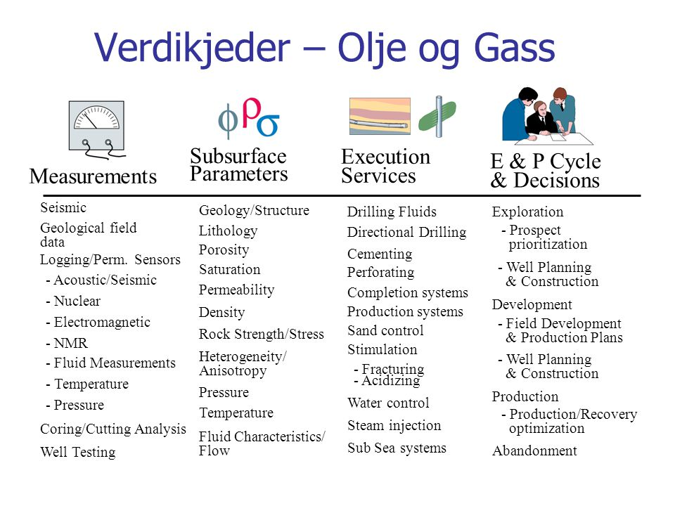 Verdikjeder – Olje og Gass E & P Cycle & Decisions Exploration Development Abandonment - Prospect prioritization - Well Planning & Construction - Fiel