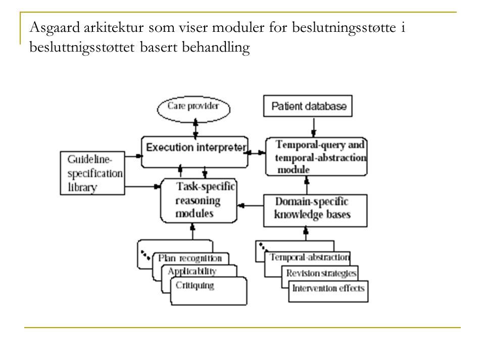Asgaard arkitektur som viser moduler for beslutningsstøtte i besluttnigsstøttet basert behandling