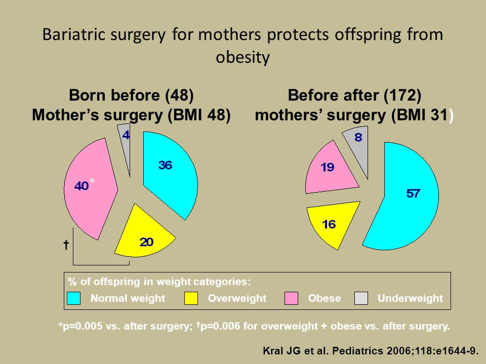 Bariatric surgery for mothers protects offspring from obesity Kral JG et al. Pediatrics 2006;118:e1644-9. Born before (48) Mother's surgery (BMI 48) B