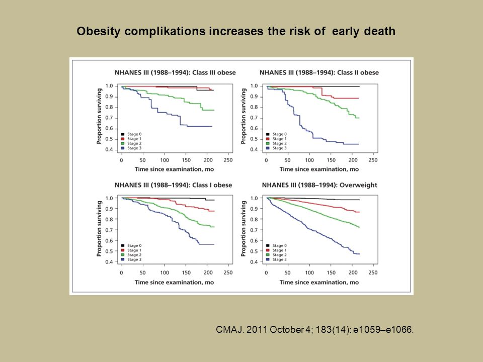 CMAJ. 2011 October 4; 183(14): e1059–e1066. Obesity complikations increases the risk of early death
