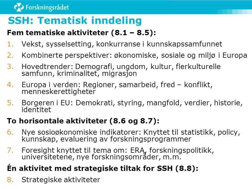 Resultater SSH Innvilgede prosjekterNorske med norsk deltagelsekoordinatorer Antalli %Antall Innstilte 2007 2008 2009 13 2 7 14 % 10 % 100100 Totalt221 TOTALT 2007 2008 2009 Søkte prosjekter med norsk deltagelse 176 104 2 71 48 33 0 15