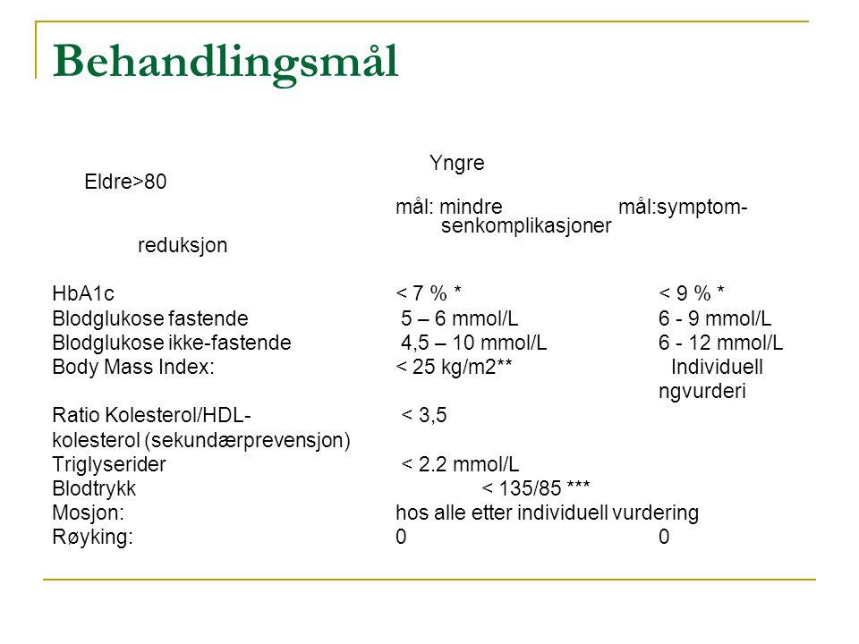 Behandlingsmål Yngre Eldre>80 mål: mindre mål:symptom- senkomplikasjoner reduksjon HbA1c< 7 % * < 9 % * Blodglukose fastende 5 – 6 mmol/L 6 - 9 mmol/L Blodglukose ikke-fastende 4,5 – 10 mmol/L 6 - 12 mmol/L Body Mass Index: < 25 kg/m2** Individuell ngvurderi Ratio Kolesterol/HDL- < 3,5 kolesterol (sekundærprevensjon) Triglyserider < 2.2 mmol/L Blodtrykk < 135/85 *** Mosjon: hos alle etter individuell vurdering Røyking: 0 0