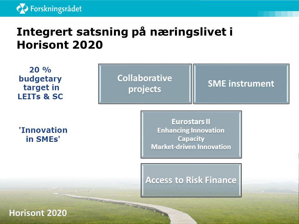 Horisont 2020 Integrert satsning på næringslivet i Horisont 2020 SME instrument Collaborative projects Eurostars II Enhancing Innovation Capacity Mark