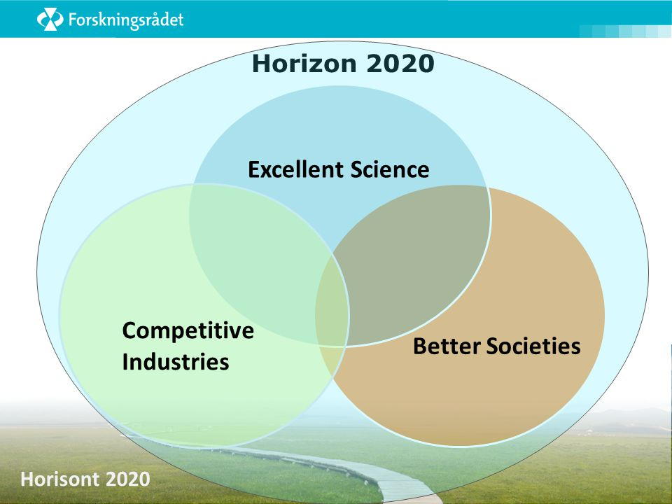 Horisont 2020 Instrumenter: Collaborative Projects  Research and Innovation Action  Minstekrav: 3 juridiske enheter fra 3 deltakerland  Innovation Action  Minstekrav: 3 juridiske enheter fra 3 deltakerland  Coordination and Support Action  Minstekrav: 1 deltaker (SA)