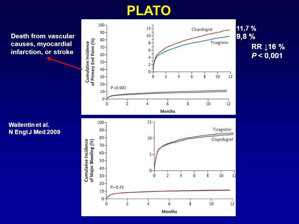 Death from vascular causes, myocardial infarction, or stroke PLATO 9,8 % 11,7 % RR ↓16 % P < 0,001 Wallentin et al.