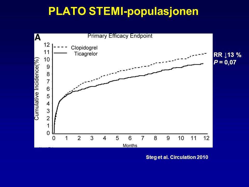 RR ↓13 % P = 0,07 Steg et al. Circulation 2010 PLATO STEMI-populasjonen