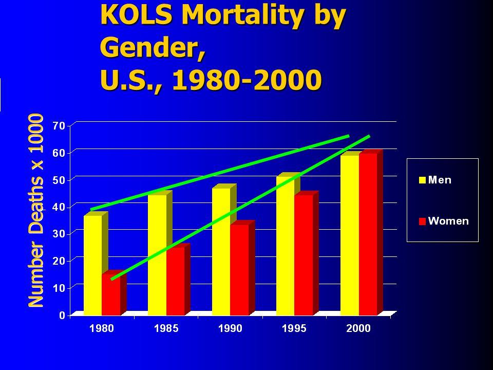 KOLS Mortality by Gender, U.S., 1980-2000 Number Deaths x 1000