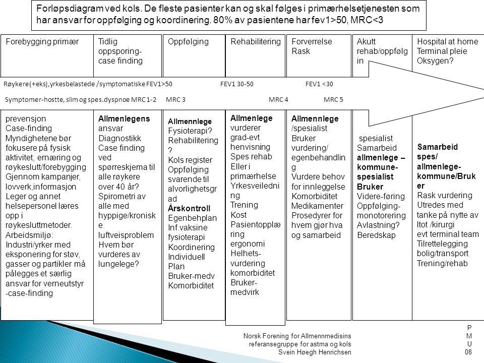 Norsk Forening for Allmennmedisins referansegruppe for astma og kols Svein Høegh Henrichsen P M U 08 Forebygging primær prevensjon Case-finding Myndig