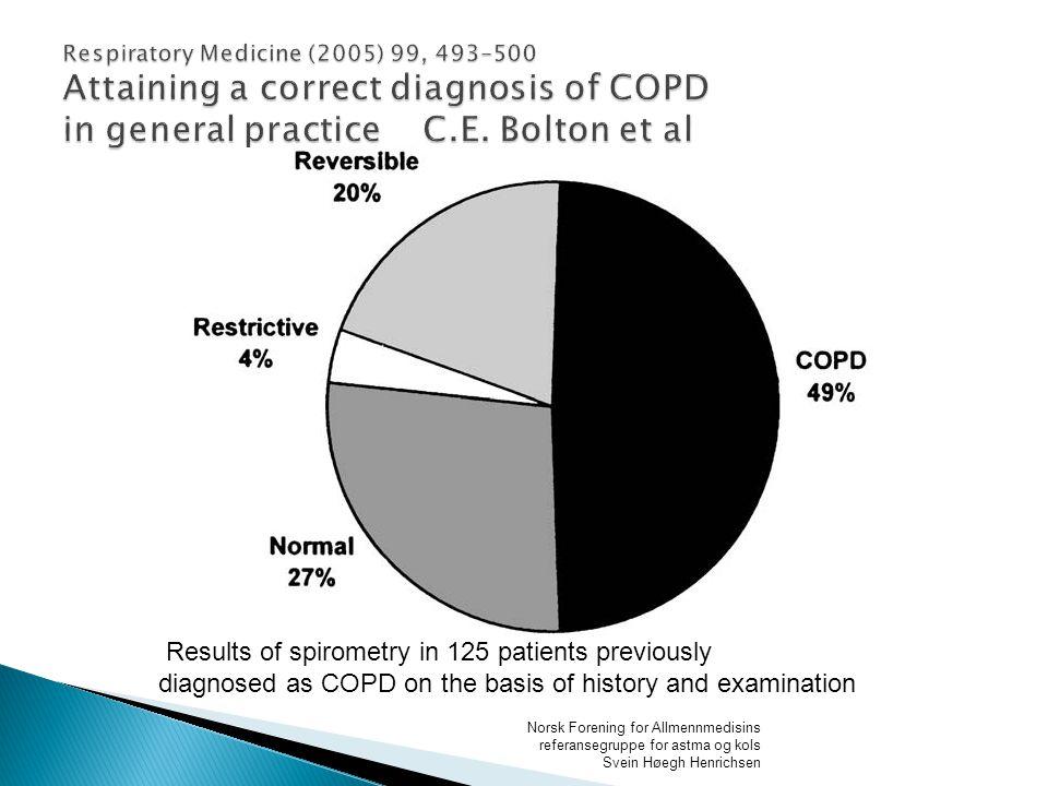 70 50 40 30 20 10 0 Pre-study 60 17 13 0 10 0 60 NoneCOPDMixedOtherNRDAsthma n=260 (prescribed bronchodilator therapy) Post-study 0 34 4 7 11 44 Patients (%) Freeman D et al.