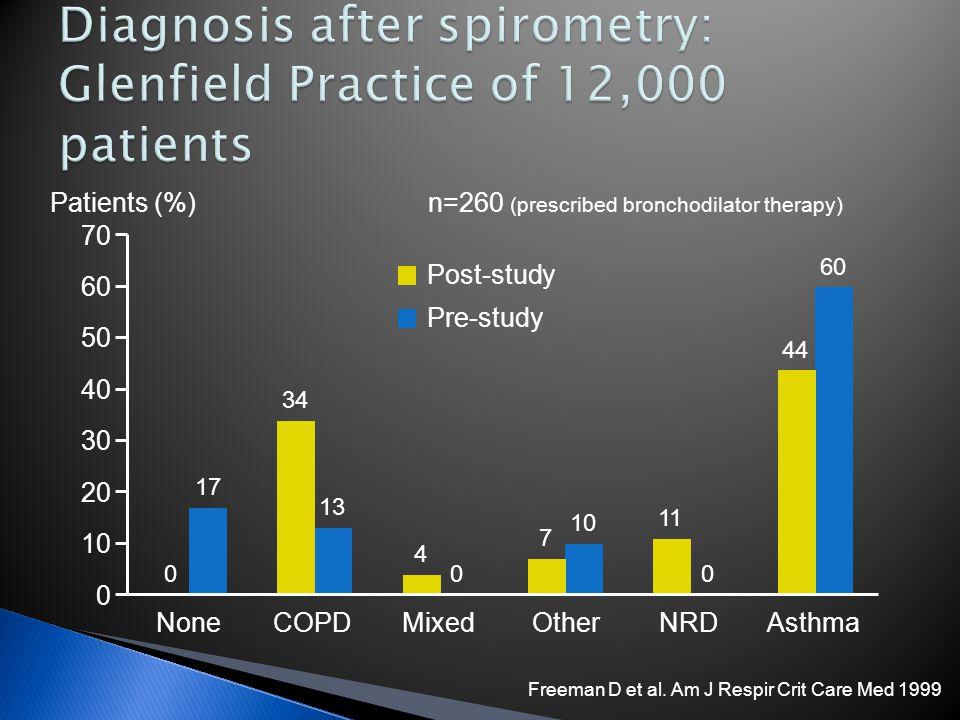 70 50 40 30 20 10 0 Pre-study 60 17 13 0 10 0 60 NoneCOPDMixedOtherNRDAsthma n=260 (prescribed bronchodilator therapy) Post-study 0 34 4 7 11 44 Patie