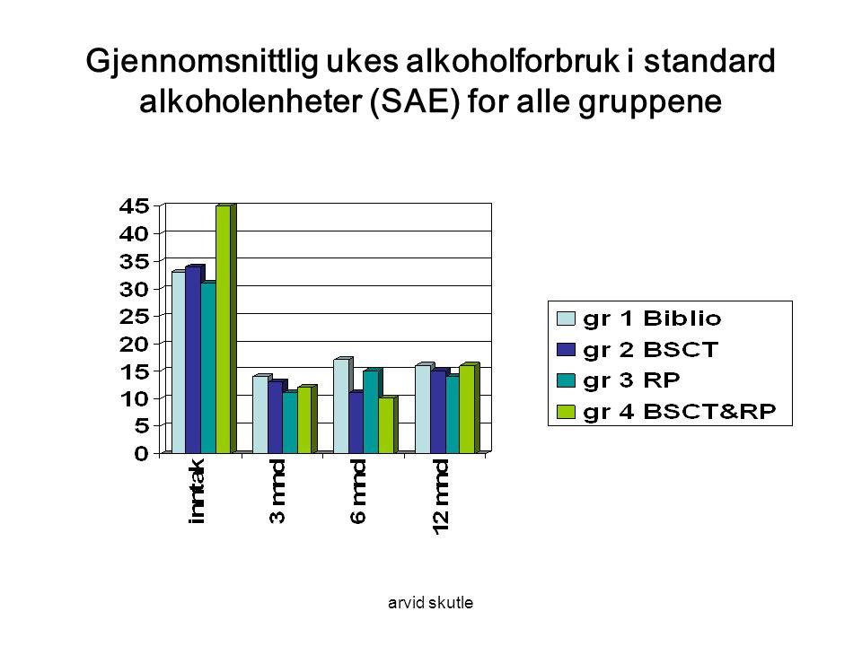 arvid skutle Gjennomsnittlig ukes alkoholforbruk i standard alkoholenheter (SAE) for alle gruppene