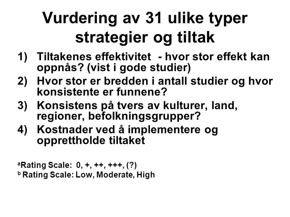 Vurdering av 31 ulike typer strategier og tiltak 1)Tiltakenes effektivitet - hvor stor effekt kan oppnås.