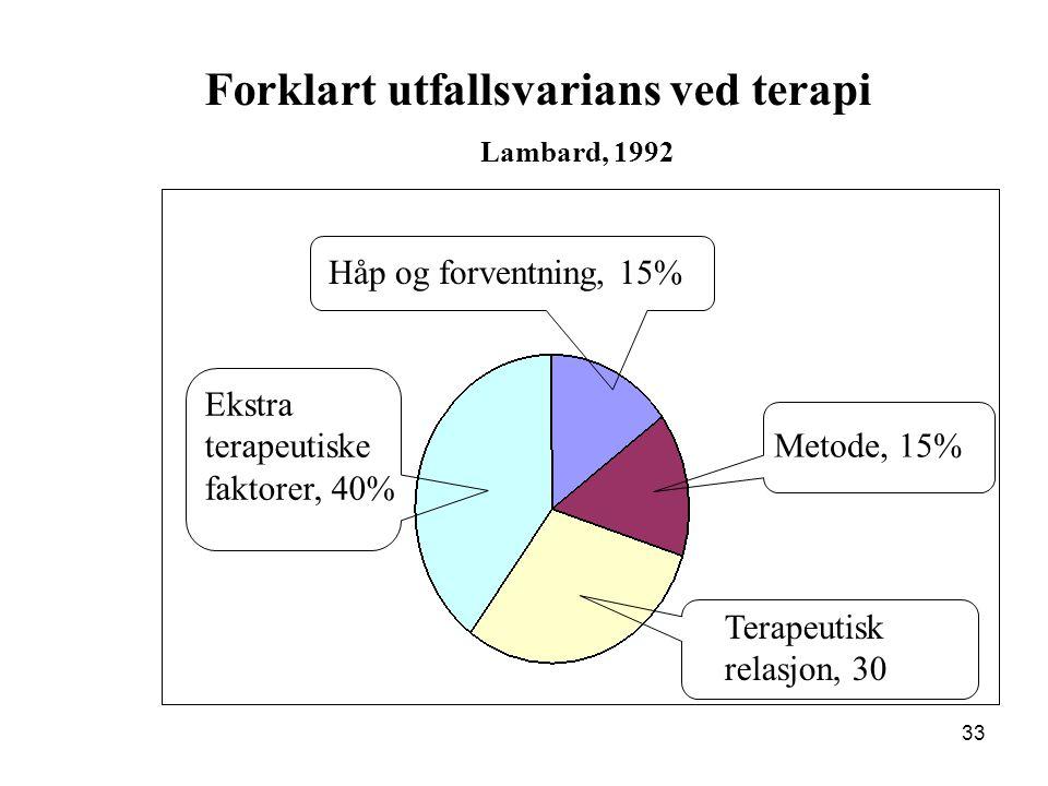 33 Forklart utfallsvarians ved terapi Lambard, 1992 Ekstra terapeutiske faktorer, 40% Håp og forventning, 15% Metode, 15% Terapeutisk relasjon, 30