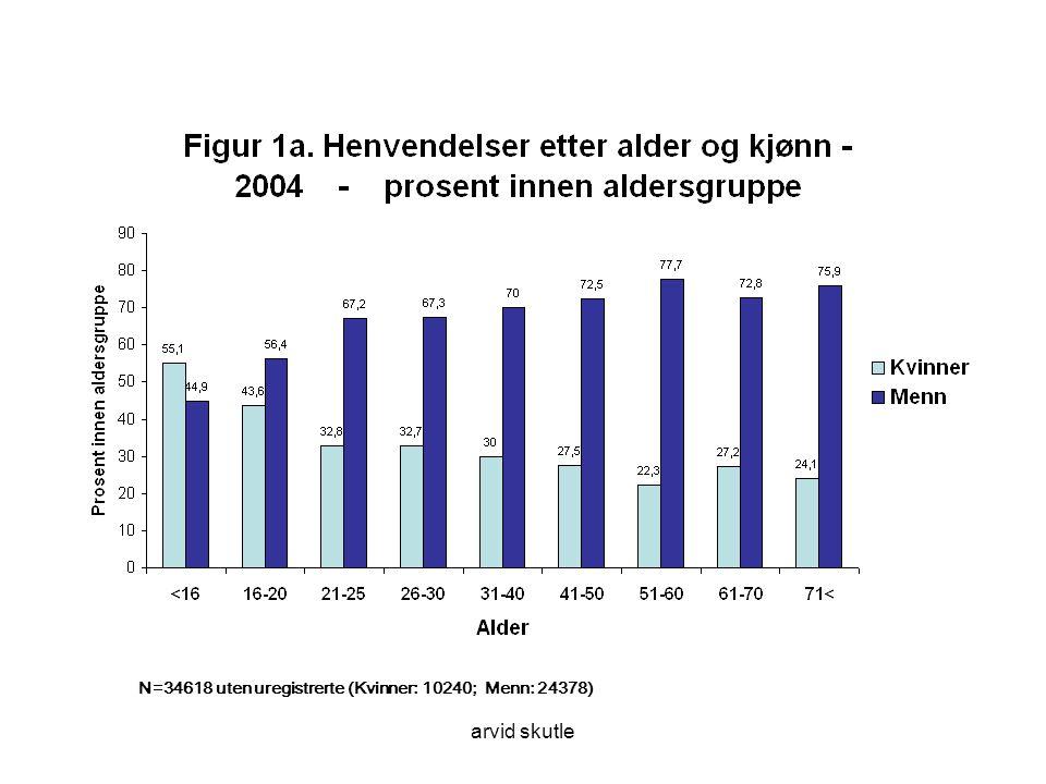 arvid skutle N=34618 uten uregistrerte (Kvinner: 10240; Menn: 24378)