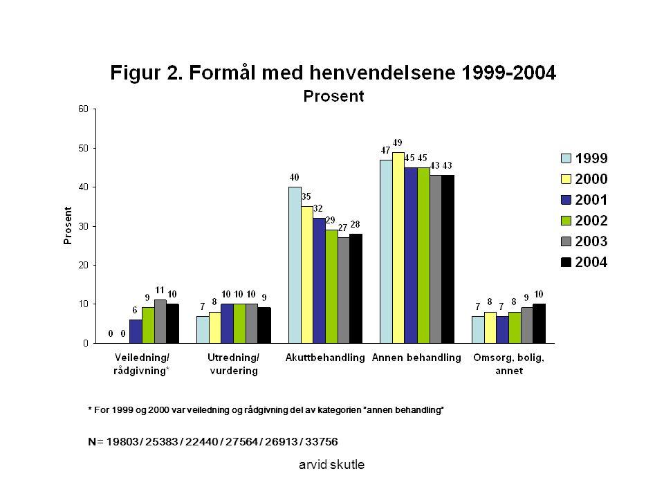 arvid skutle N= 19803 / 25383 / 22440 / 27564 / 26913 / 33756 * For 1999 og 2000 var veiledning og rådgivning del av kategorien annen behandling